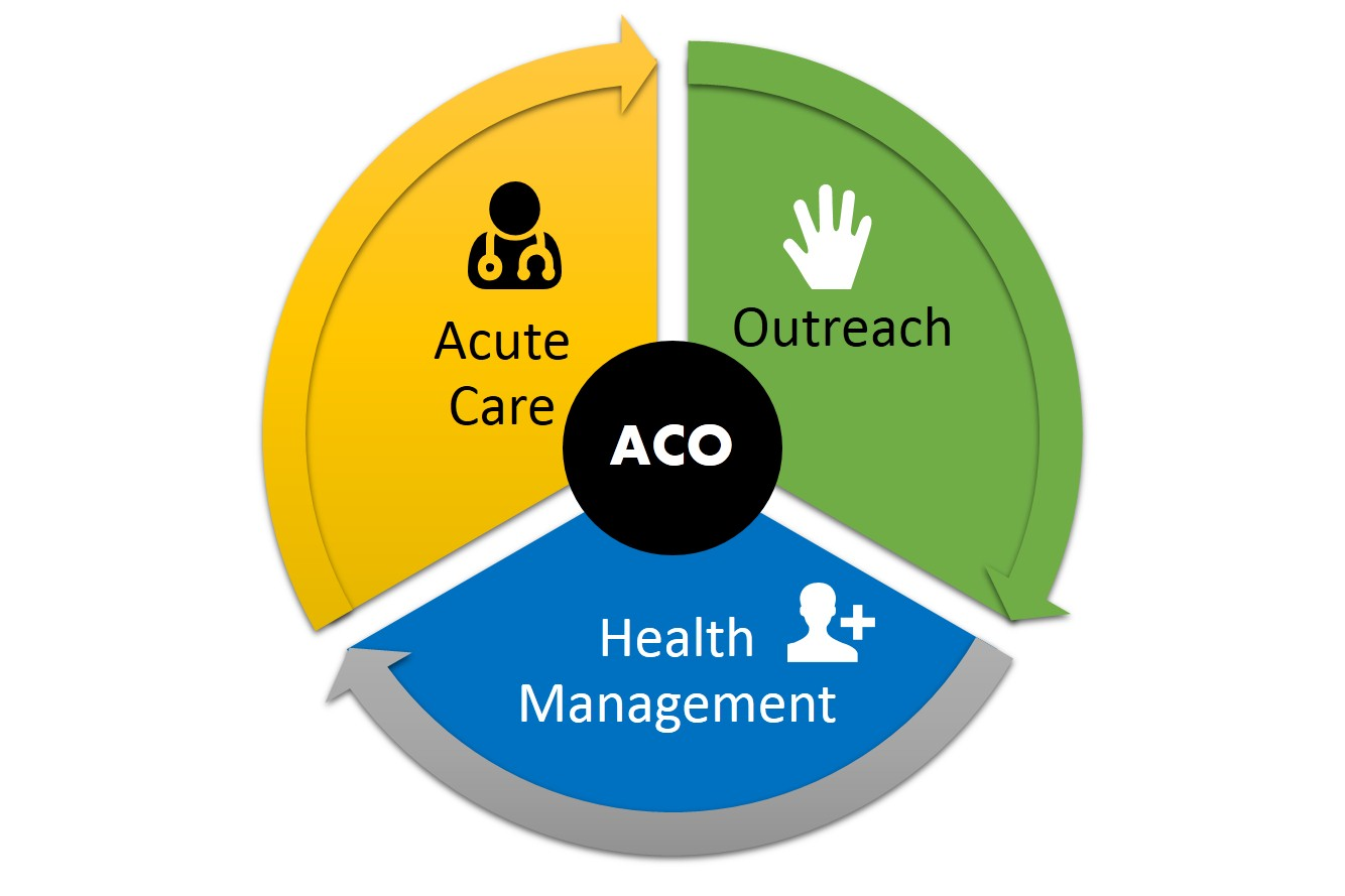 Population health management acos leading the road to affordable population health management 1betcityfo Gallery