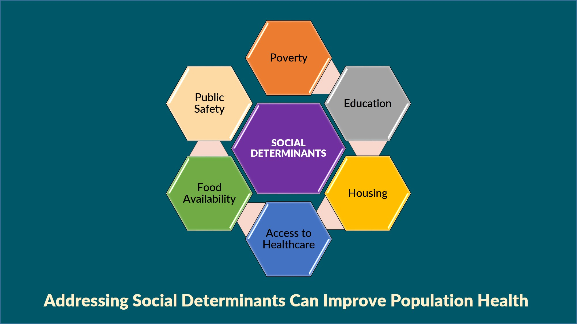 Population health management social determinants the key to improved population health 1betcityfo Gallery